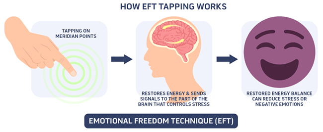 How The Emotional Freedom Technique Works